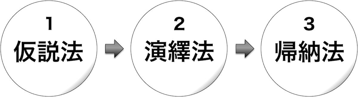 3段階モデル
