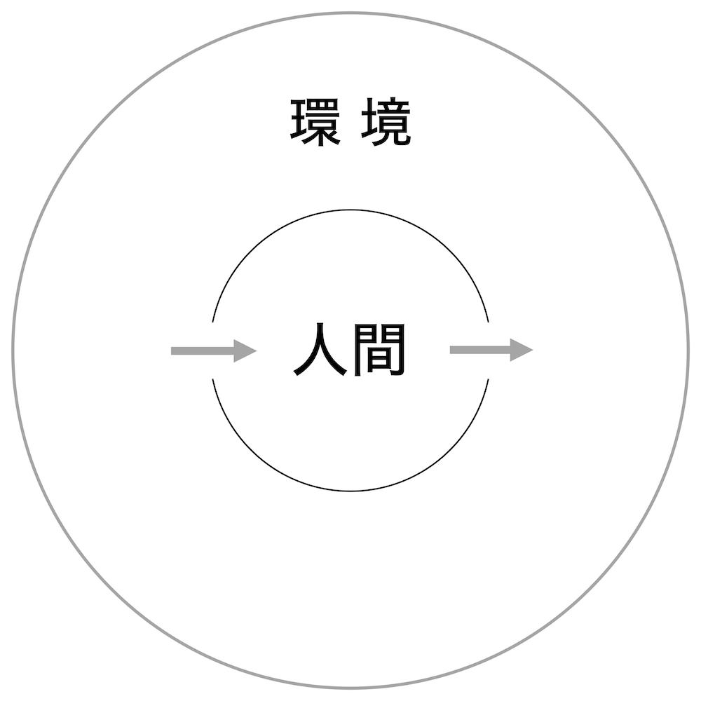 情報処理のモデル
