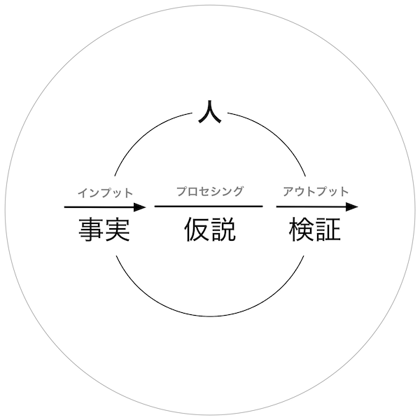 仮説法・演繹法・帰納法と情報処理