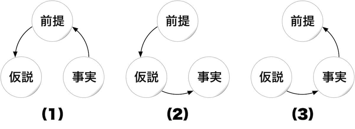 仮説法・演繹法・帰納法