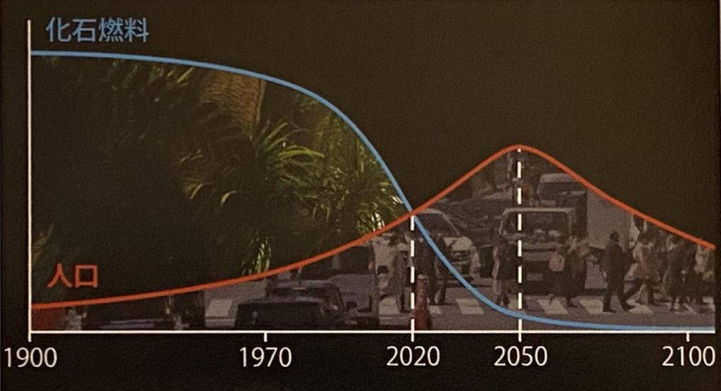 人口増加と化石燃料の枯渇